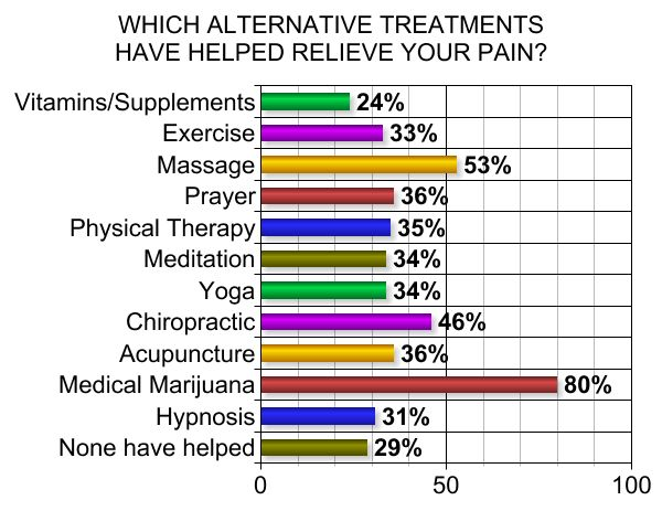 Chart of Alternative Therapies and Medicines